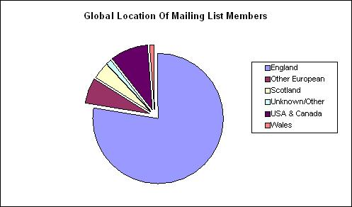 Global Location Of Mailing List Members
